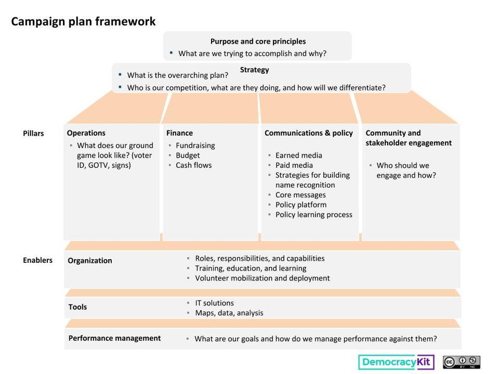 political campaign plan template pdf